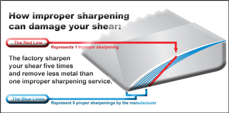 impropersharpening